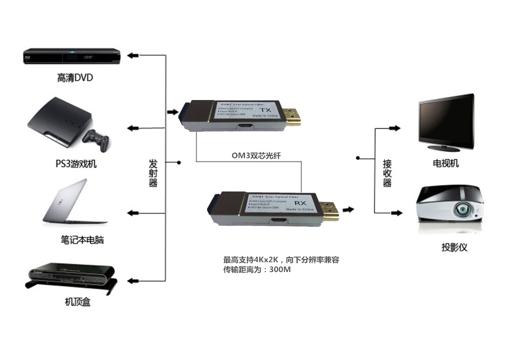 4k 2k hdmi dvi full hd optical transceiver hd  sd